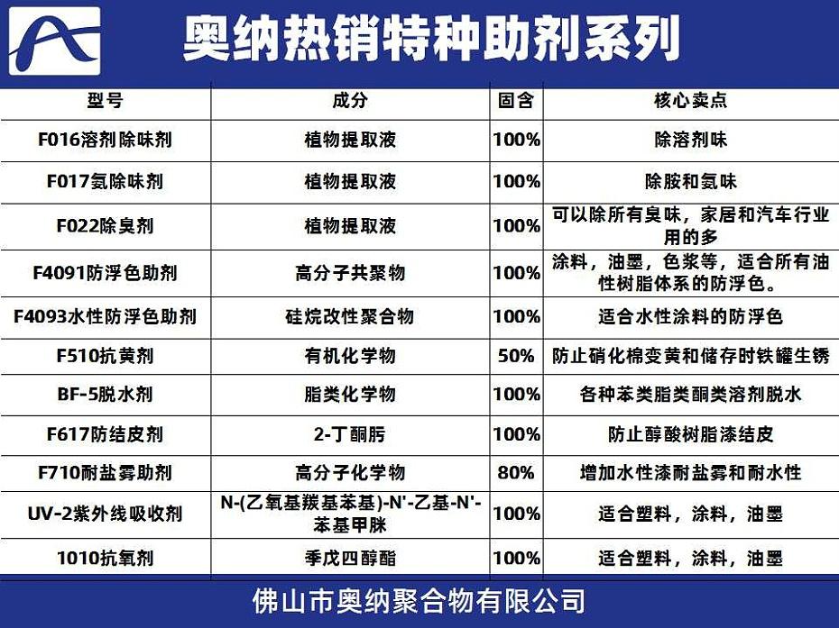 特种助剂通用 (2)
